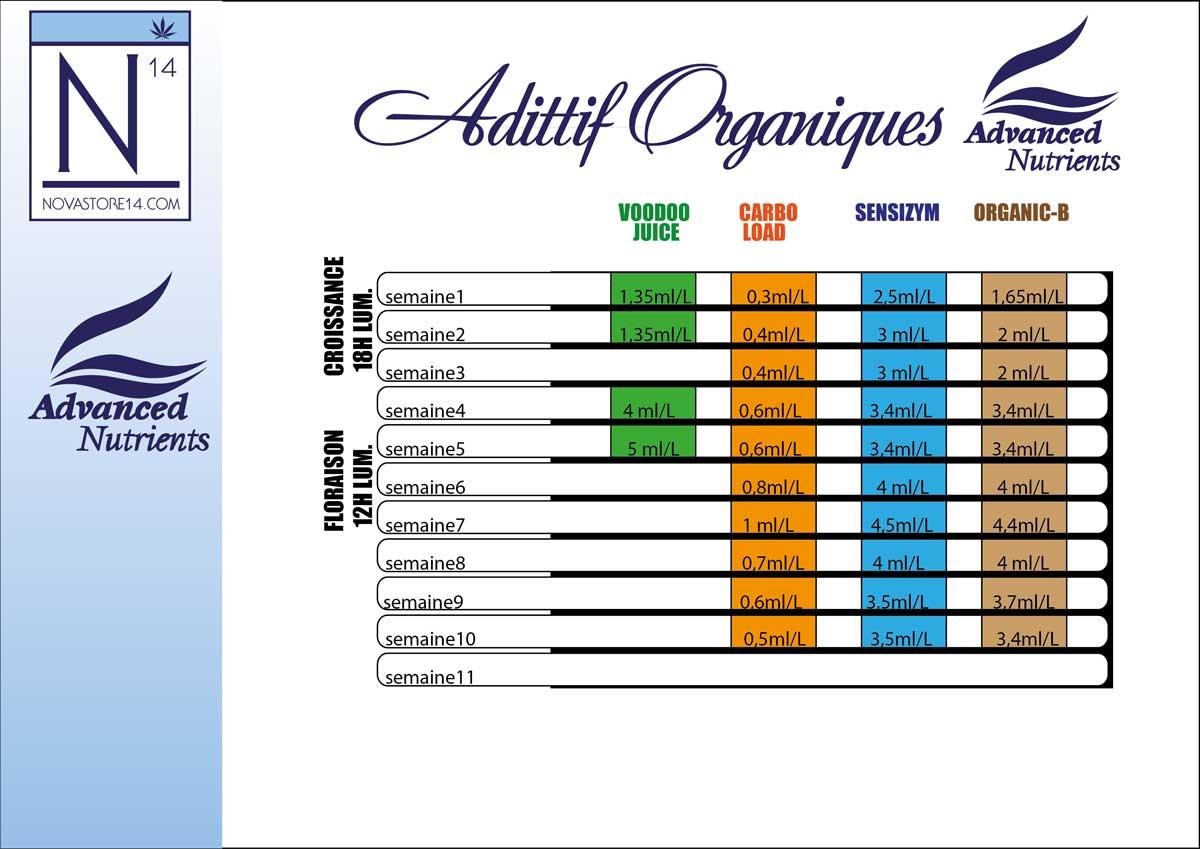 Engrais organiques - additifs - fiche technique