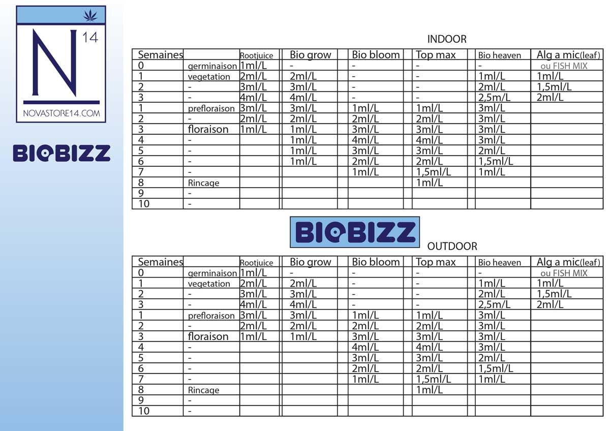 Engrais BioBizzz - fiche technique